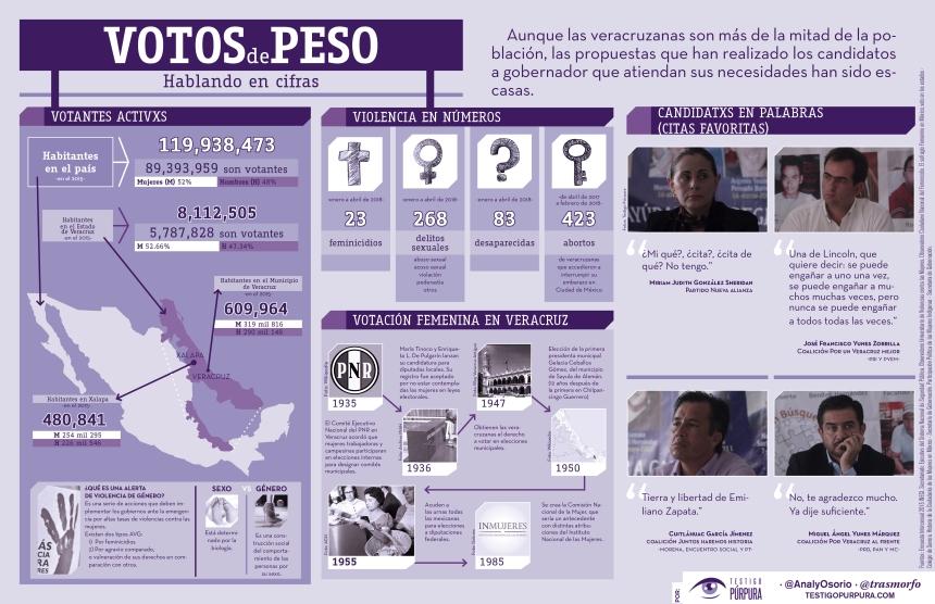 Voto Mujeres en Veracruz